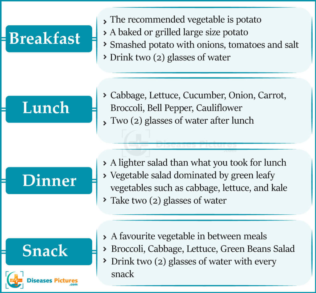 Gm Diet Day 2 Chart