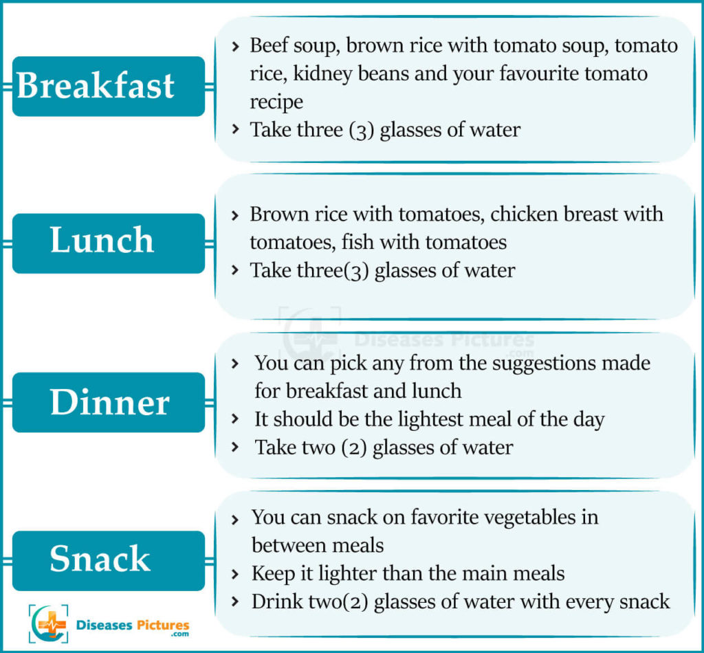 Gm Diet Day 6 Chart
